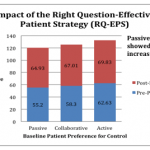 Increasing Patient Activation in NYC: The Right Question-Effective Patient Strategy (RQ-EPS)