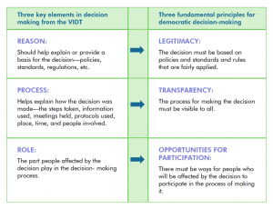 Key elemts of the VIDT and principles for democratic decision making